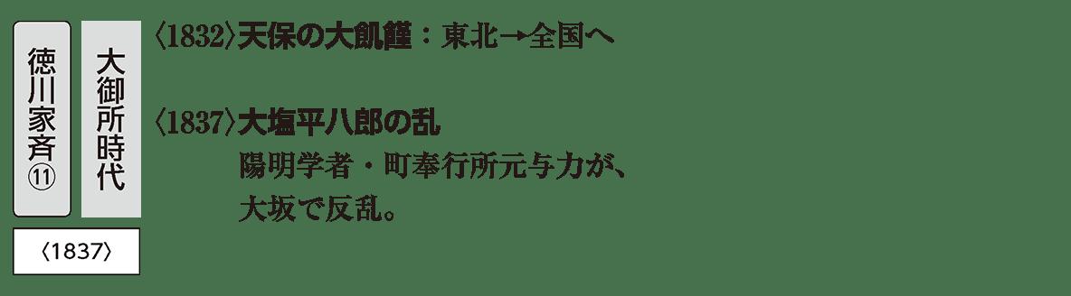 近世43 ポイント3 プリント右上の、アイコン家斉の部分(~1837)/絵なし