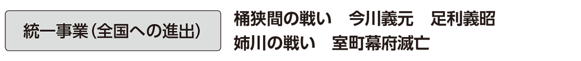 近世4 単語1 統一事業(全国への進出)