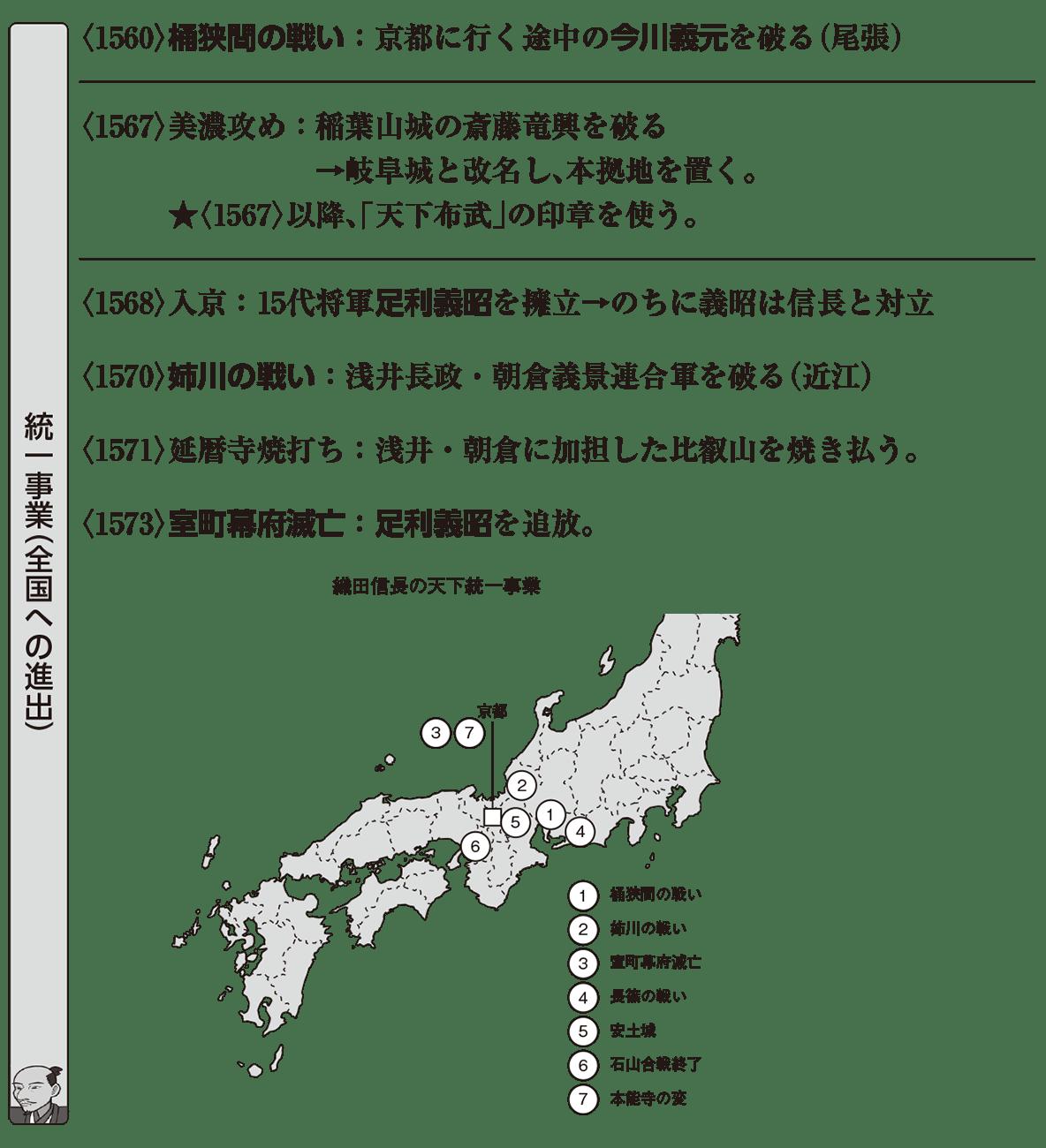 近世4 ポイント1 統一事業(全国への進出)
