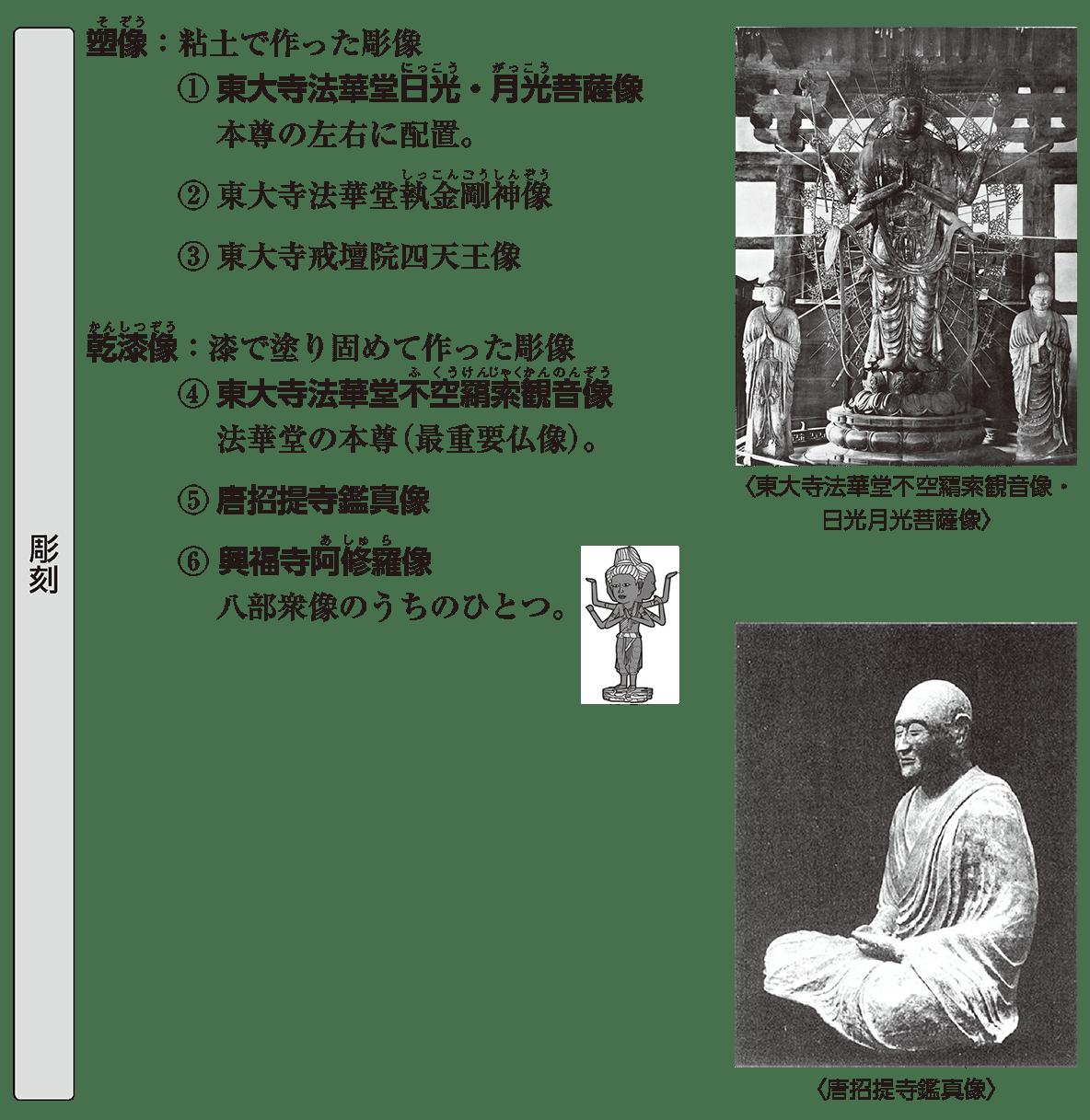 原始・古代文化10 ポイント1 彫刻