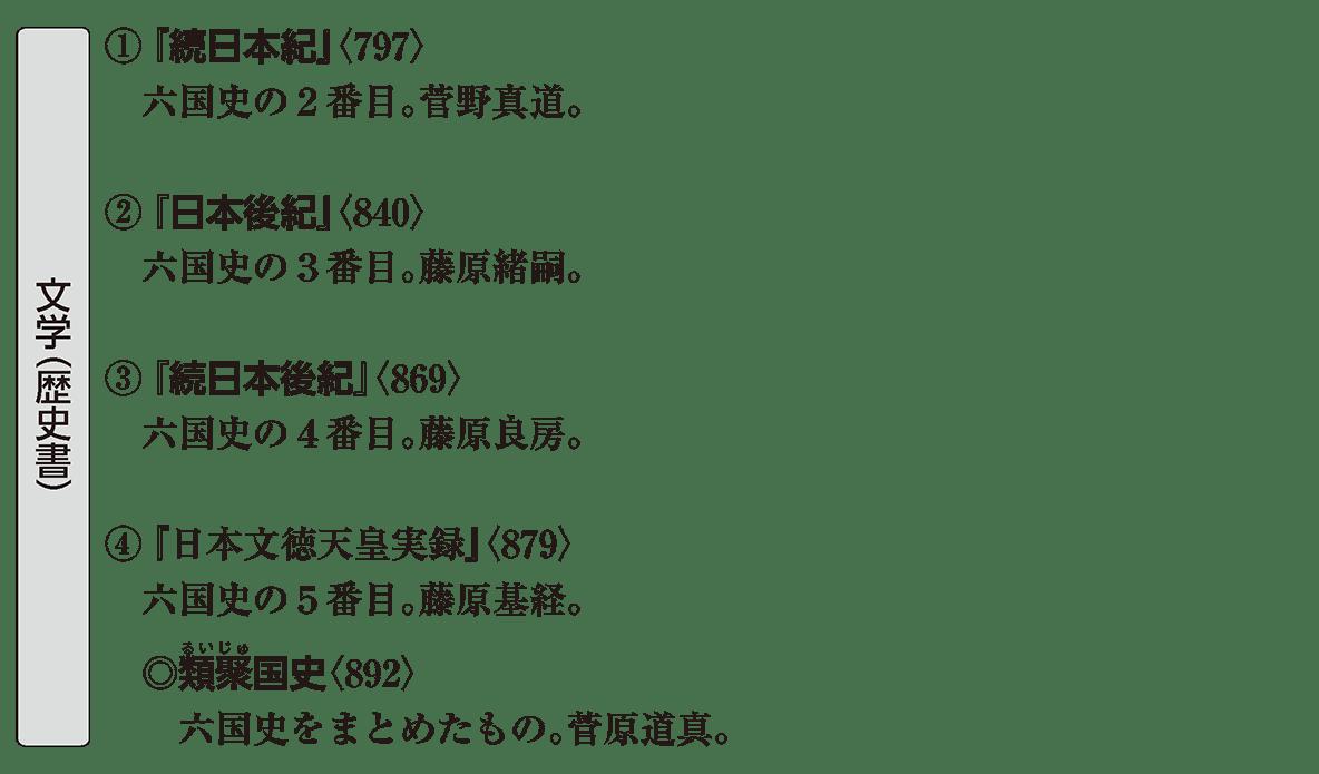 原始・古代文化17 ポイント1 文学(歴史書)