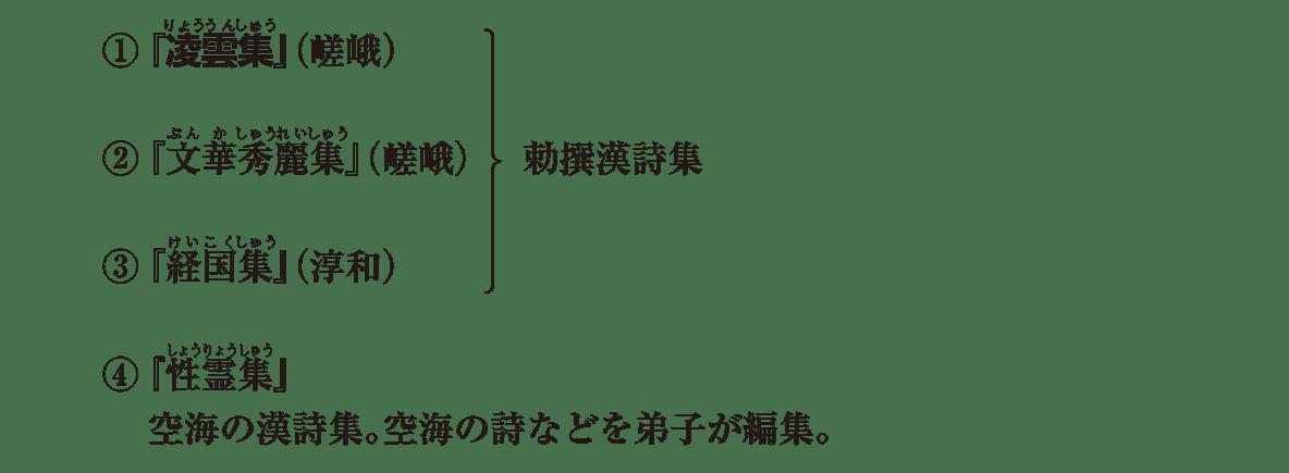 原始・古代文化17 ポイント1 文学(漢詩)アイコンなし