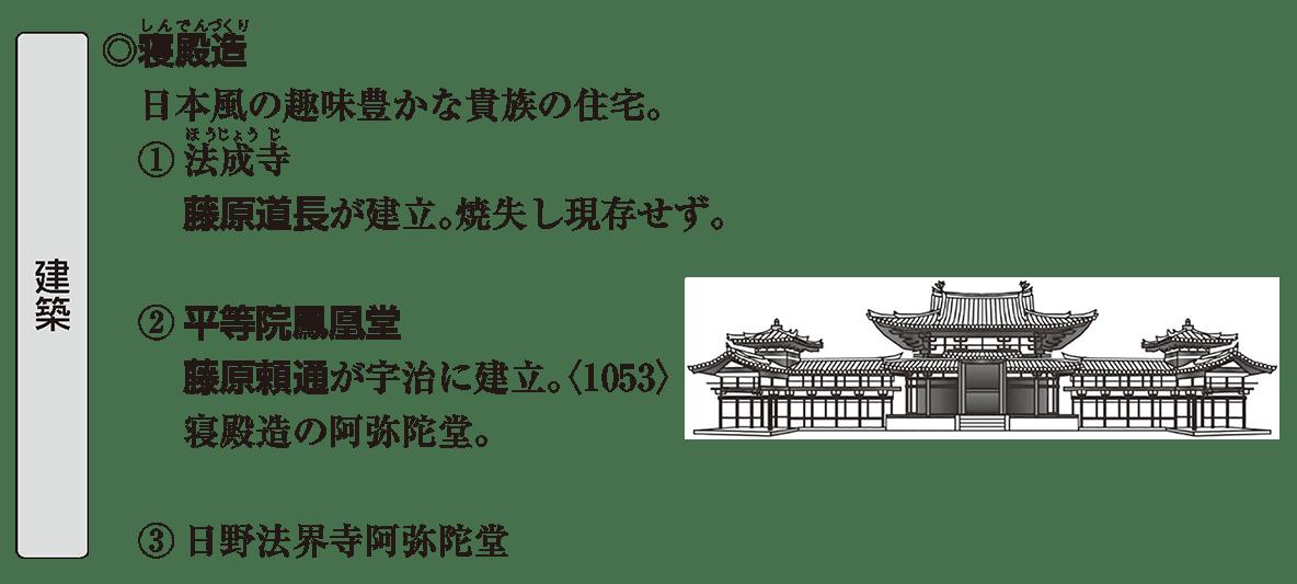 原始・古代文化20 ポイント1 建築