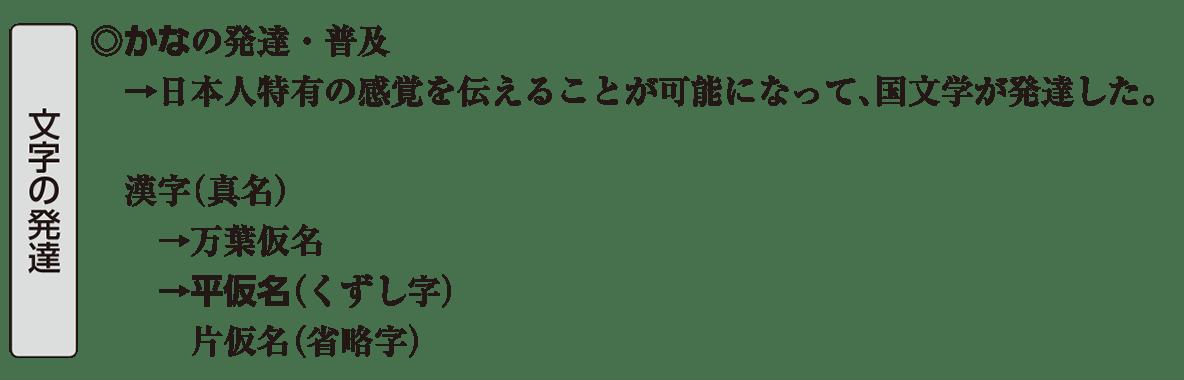 原始・古代文化22 ポイント1 文字の発達
