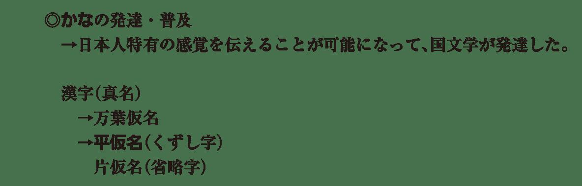 原始・古代文化22 ポイント1 文字の発達 アイコンなし