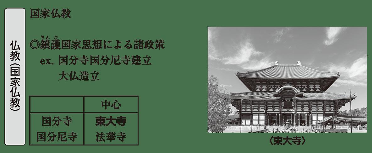 原始・古代文化7 ポイント2 仏教(国家仏教)