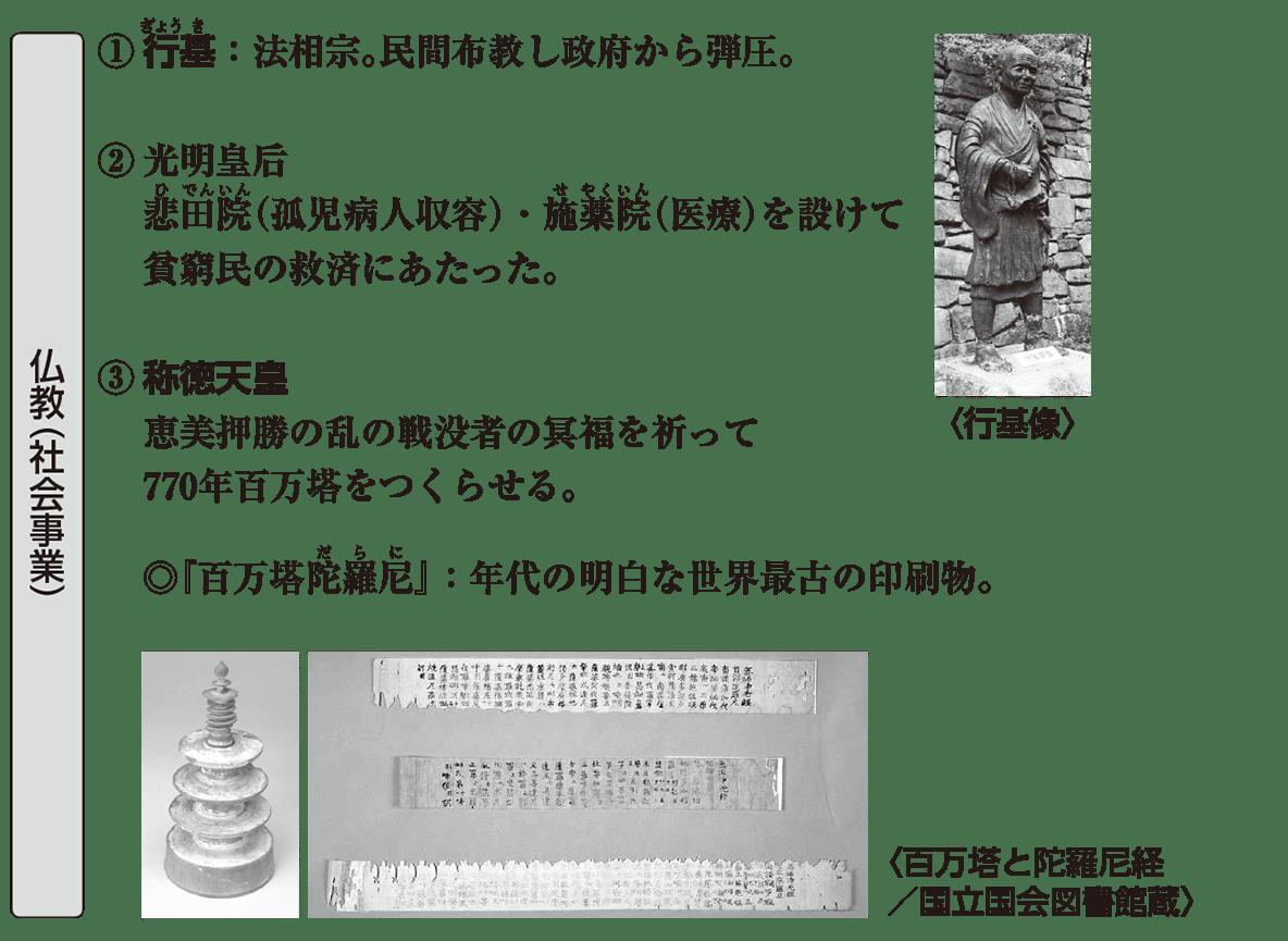 原始・古代文化8 ポイント3 仏教(社会事業)