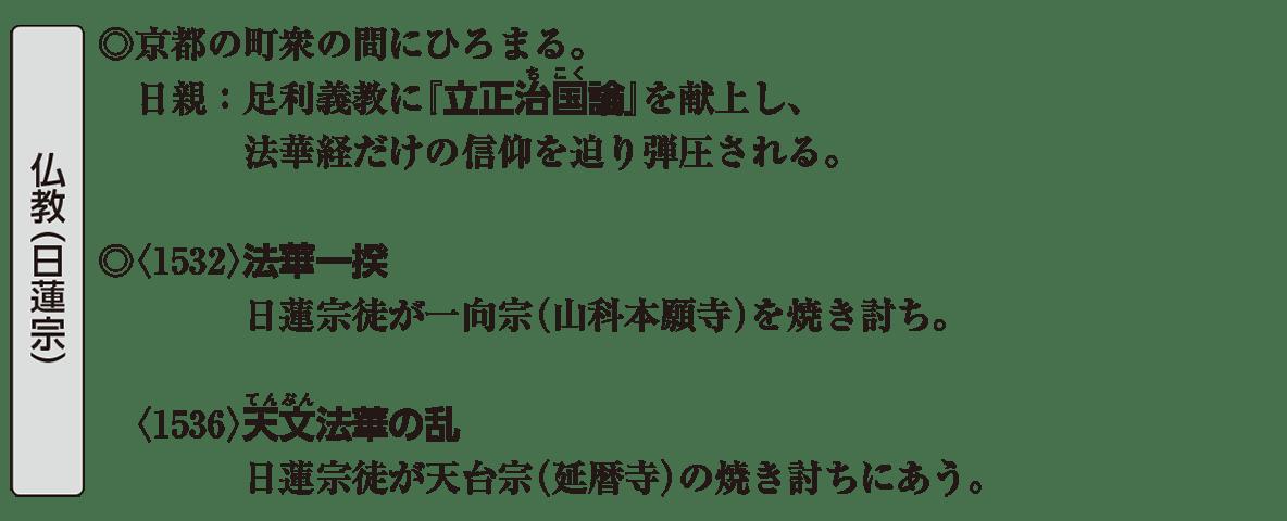 中世の文化17 ポイント2 仏教(日蓮宗)