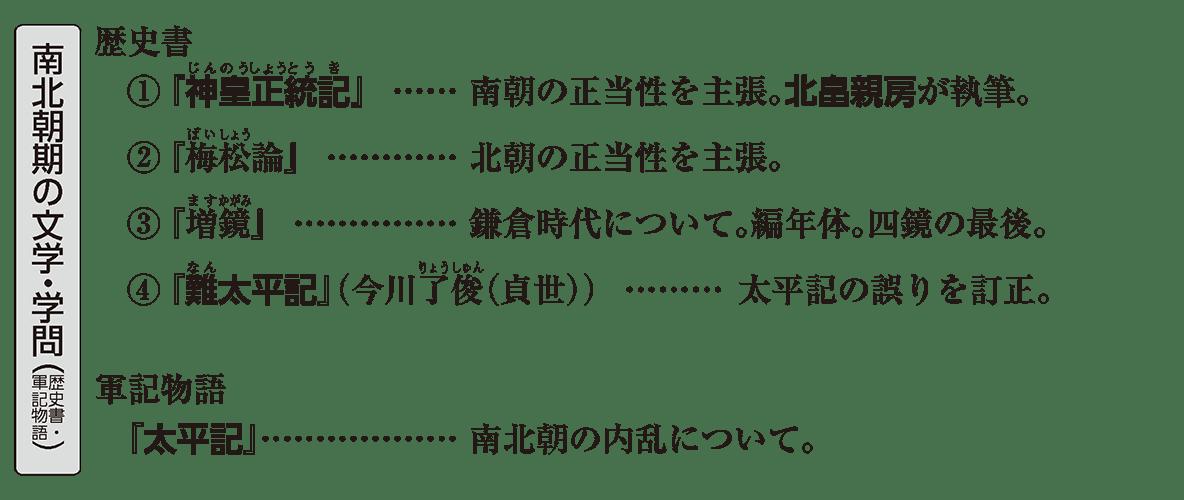 中世の文化22 ポイント1 南北朝期の文学・学問(歴史書・軍記物語)