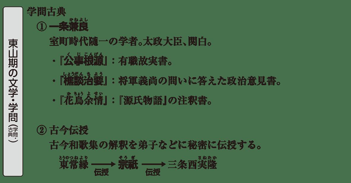 中世の文化23 ポイント1 東山期の文学・学問(学問・古典)