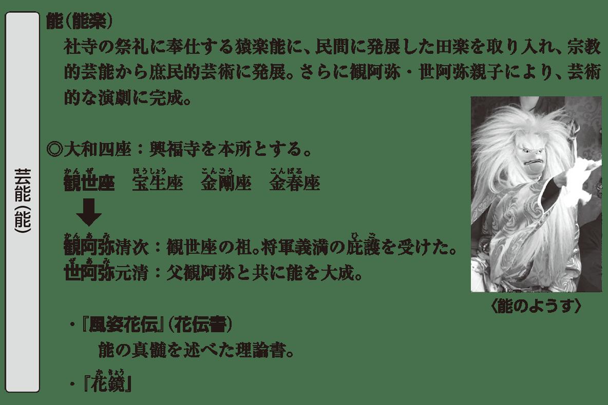 中世の文化25 ポイント1 芸能(能)