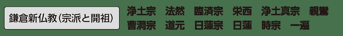 中世の文化4 単語2 鎌倉新仏教(宗派と開祖)