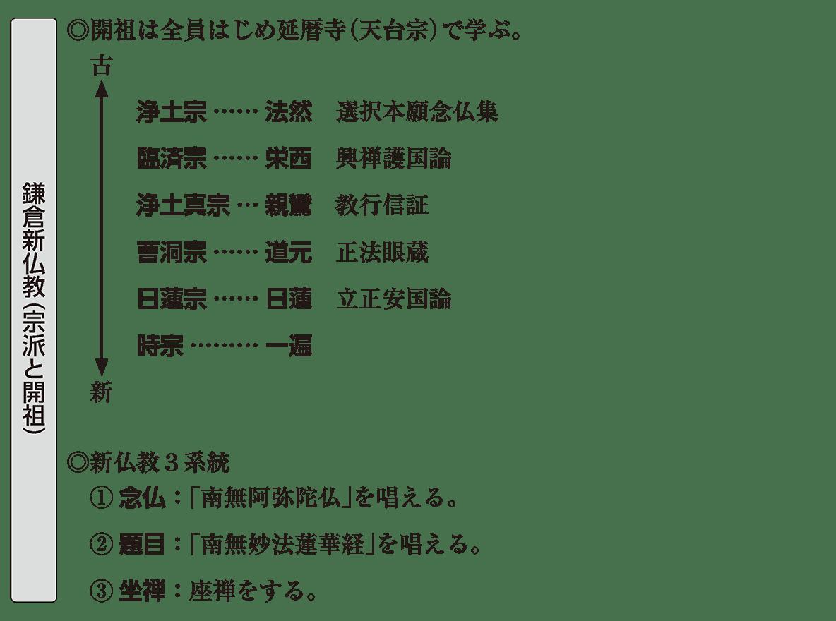 中世の文化4 ポイント2 鎌倉新仏教(宗派と開祖)