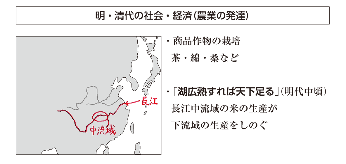 ポ3「農業の発達」の項目/小見出し+左の地図+右側テキスト