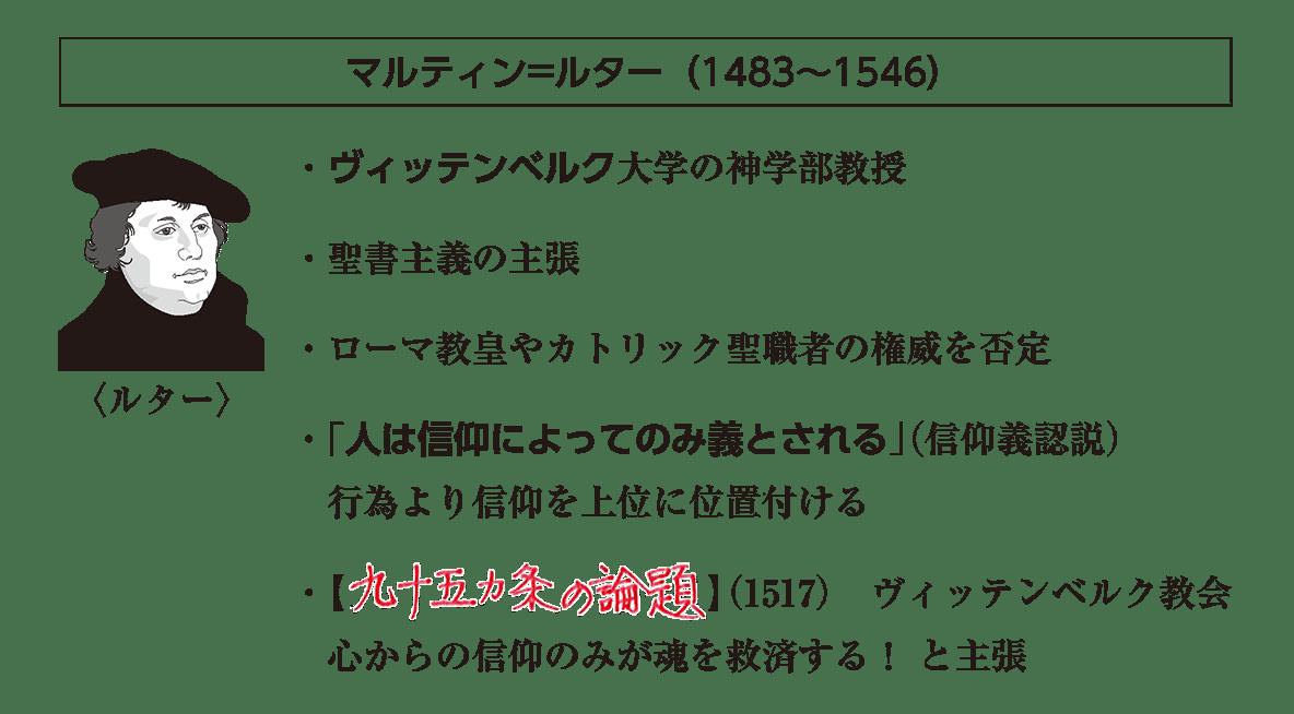 ポイント1「マルティン=ルター(1483~1546)」の項目
