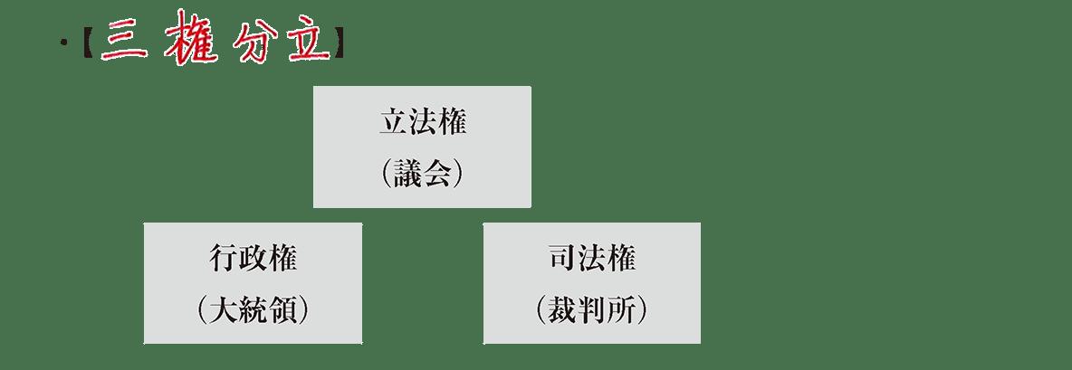 image04の続き/三権分立の4字+三権分立の図