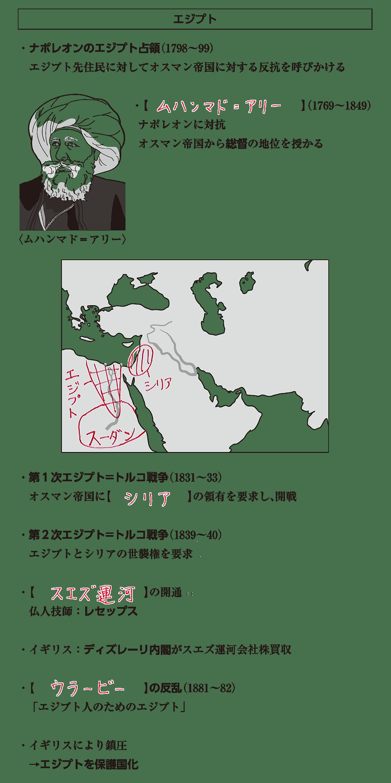 アジア諸地域の植民地化4 ポイント2 答え全部