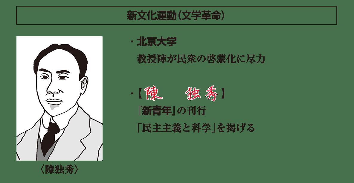 「新文化運動」見出し+陳独秀イラスト+テキスト5行/~科学」を掲げる