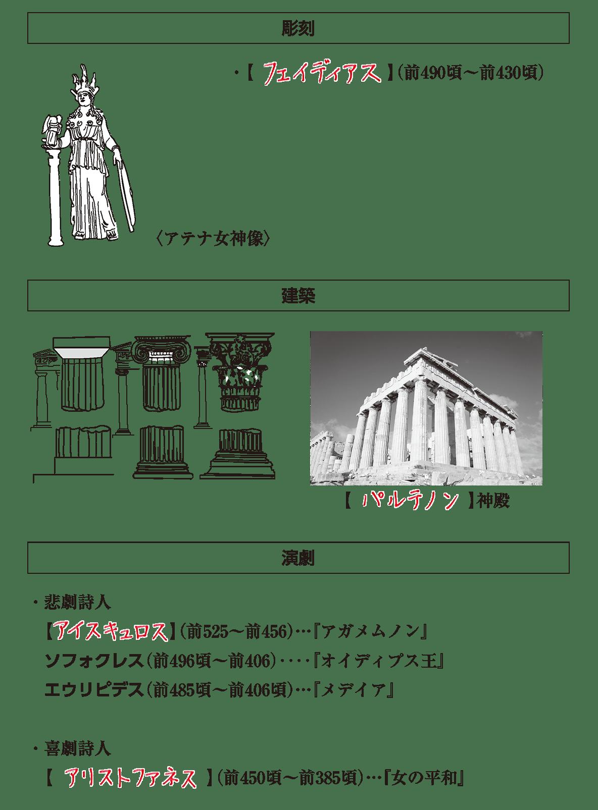 高校世界史 ギリシア世界5 ポイント2 答え全部
