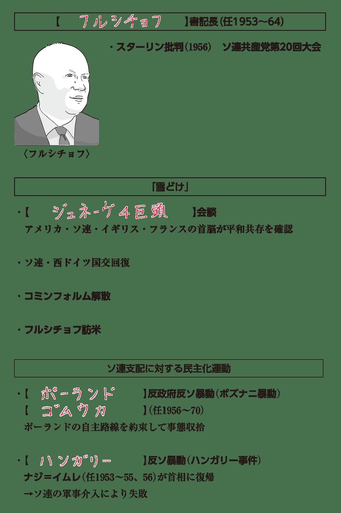 高校世界史 冷戦激化と西欧・日本の経済復興4 ポイント1 答え全部