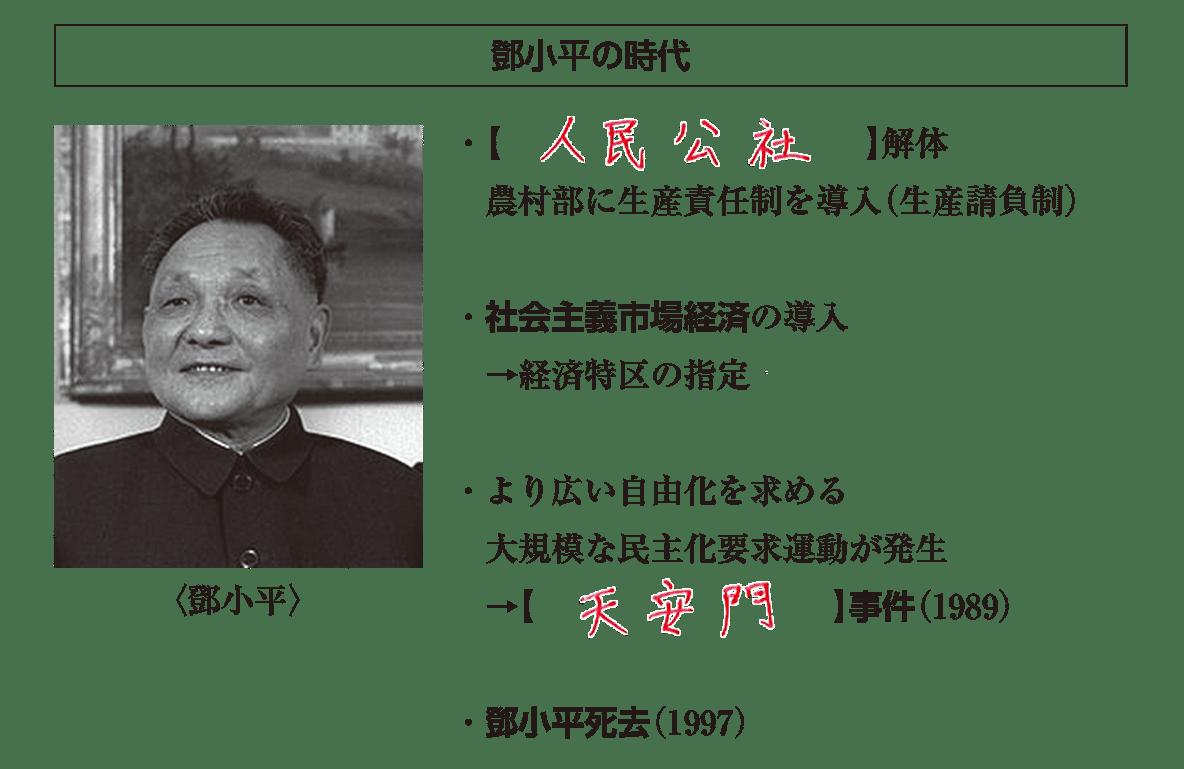 「鄧小平の時代」見出し+写真+テキスト