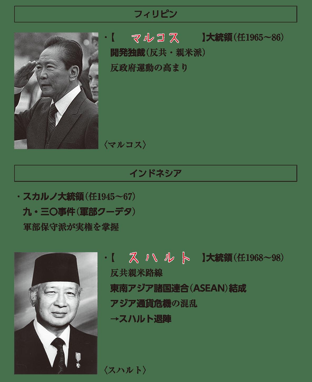 高校世界史 アジア諸地域の紛争3 ポイント1 答え全部