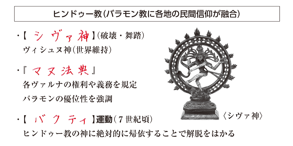 高校世界史 インドの古典文明4 ポイント3 答え全部