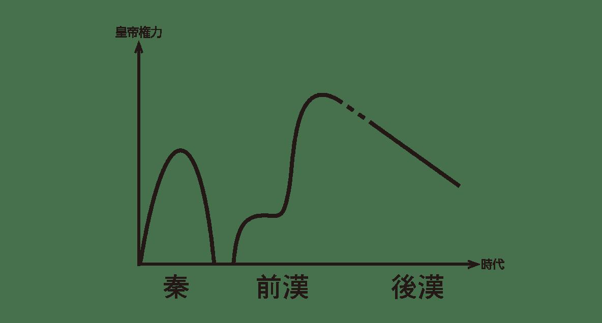 高校世界史 中国の古典文明0 右ページ上部のグラフ