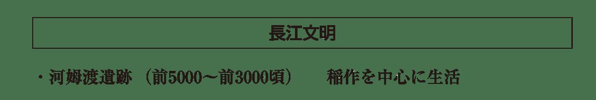 高校世界史 中国の古典文明1 ポイント1後半/長江文明