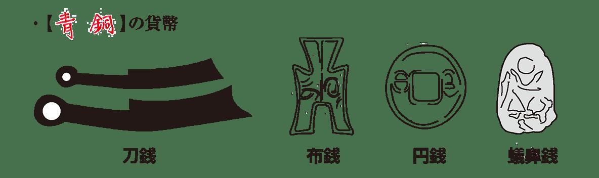 高校世界史 中国の古典文明2 ポイント2後半/青銅の貨幣~/答え入り