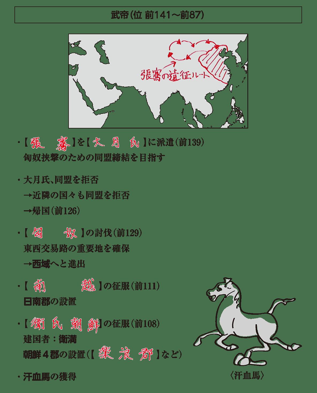 高校世界史 中国の古典文明4 ポイント3 答え全部