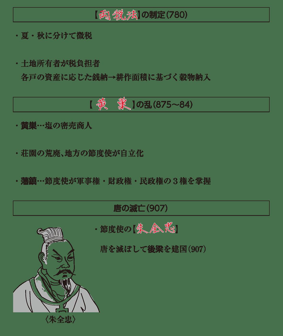 高校世界史 東アジア文明圏の形成3 答え全部