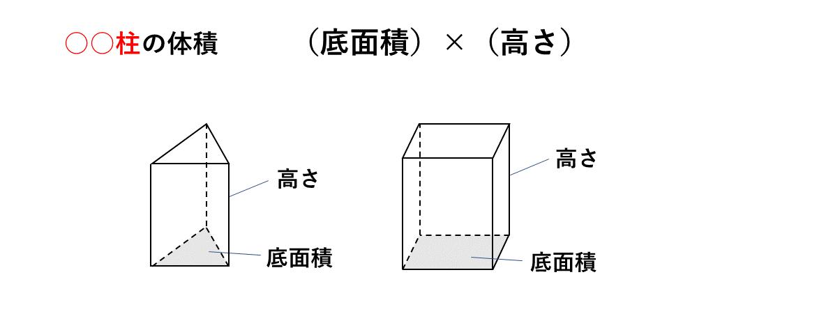 テスト記事 中1 数学6 三角柱・四角柱のポイント体積