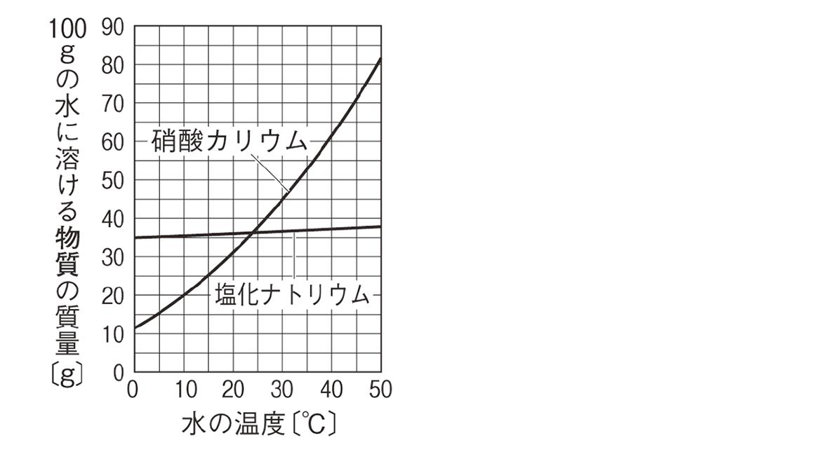 溶解度曲線のグラフ、硝酸カリウムと塩化ナトリウム