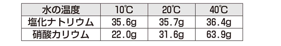 溶解度の表、塩化ナトリウム、硝酸カリウム