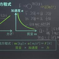 運動の法則(運動方程式)