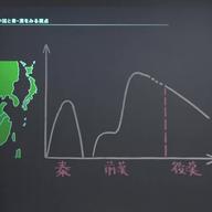 中国の古典文明の問題
