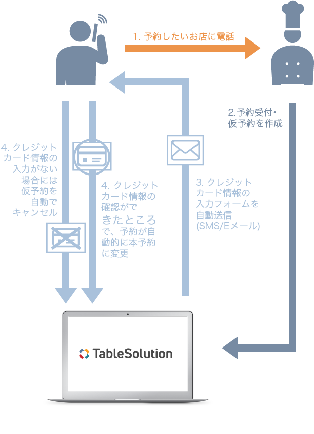 cnp process desktop