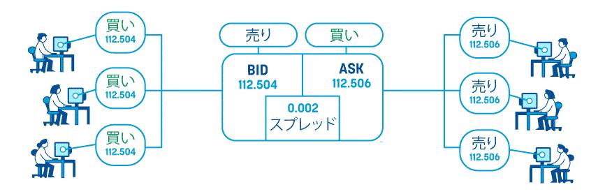 Bid-Askとは?