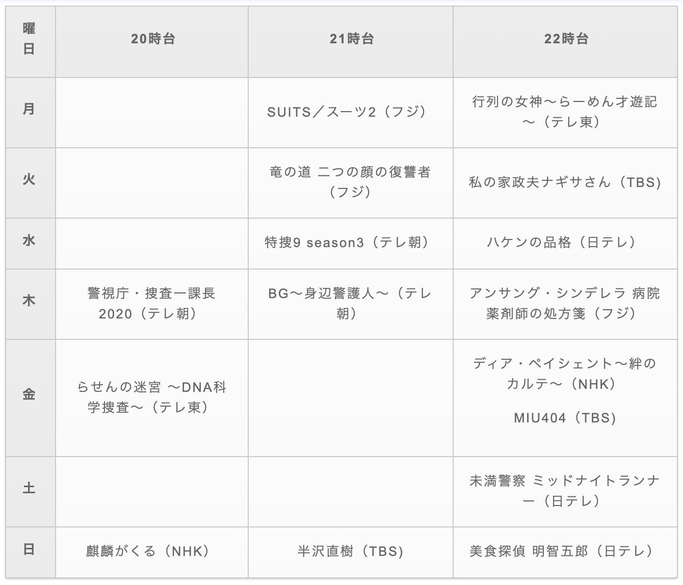2020_春ドラマ
