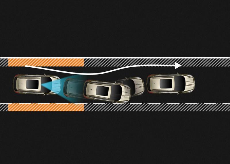 車道偏離警示系統及車道偏移輔助系統, 可避免駕駛者在高速行駛時因分心而偏離行駛車道。當系統偵測到車輛偏離正常車道且未開啟方向燈時,透過方向盤震動向駕駛者發出警示,並通過調整轉向引導車輛。