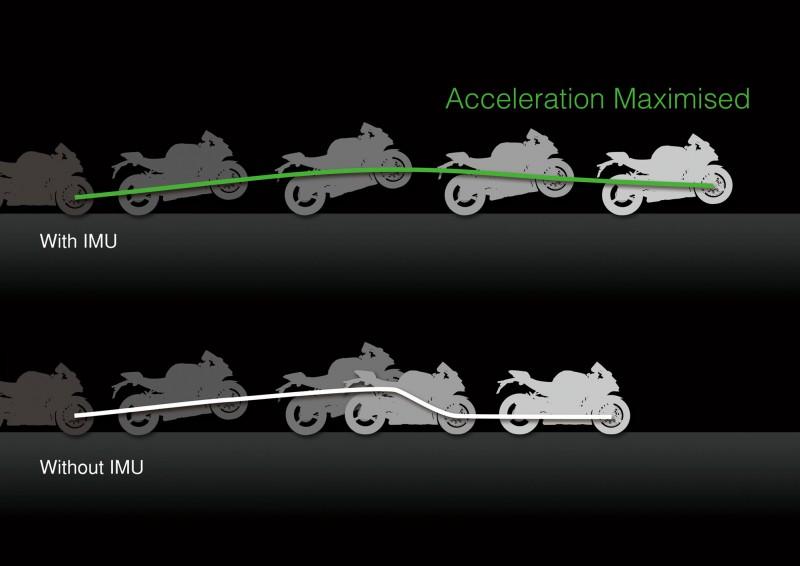 IMU的加入也令ZX-10R可有現代超跑一般的Launch Control起跑模式。