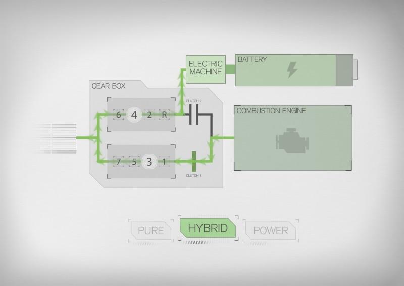 七速雙離合變速箱搭配油電混合系統的動力輸出路線圖,具備三種輸出模式