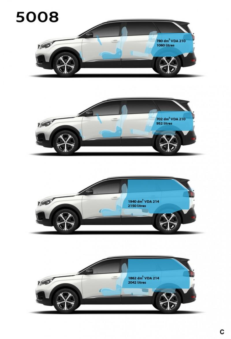 全新5008車內空間容積數據,其中dm3數據是以1公升容積的磚塊方型堆疊測量而來,更具參考價值