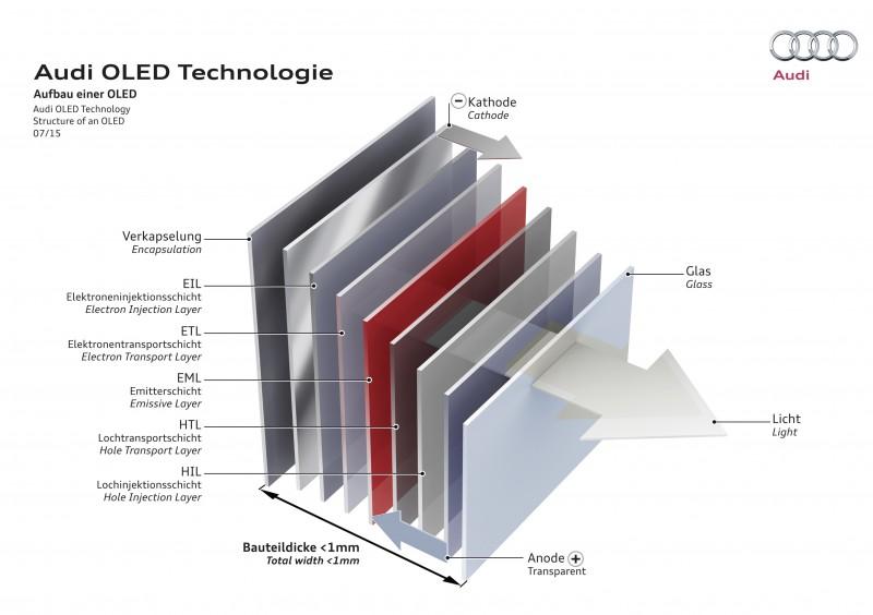 超薄的OLED板,即使結構多達9層厚度仍不到1mm
