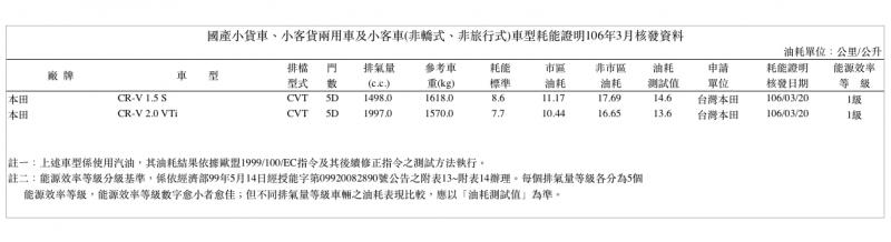 根據剛出爐熱騰騰的經濟部能源局耗能證明,CR-V依舊列在國產小貨車、小客貨兩用車及小客車(非轎式、非旅行式)項目中,並且皆獲得能源效率1級認證。