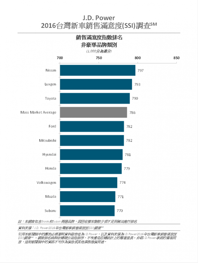 從2016年J.D.Power台灣新車銷售滿意度調查報告裡,可以得知LUXGEN獲得了相當正面的評價。