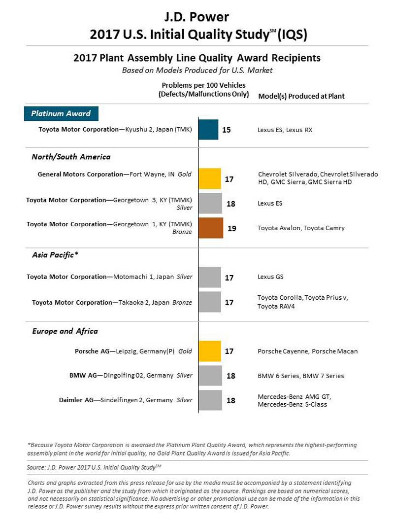2017年JD Power生產基地製造品質評鑑(每百輛車問題數,數字越少越好),獲得最佳白金獎的是Toyota集團為於日本九州負責生產Lexus RX與ES的工廠。