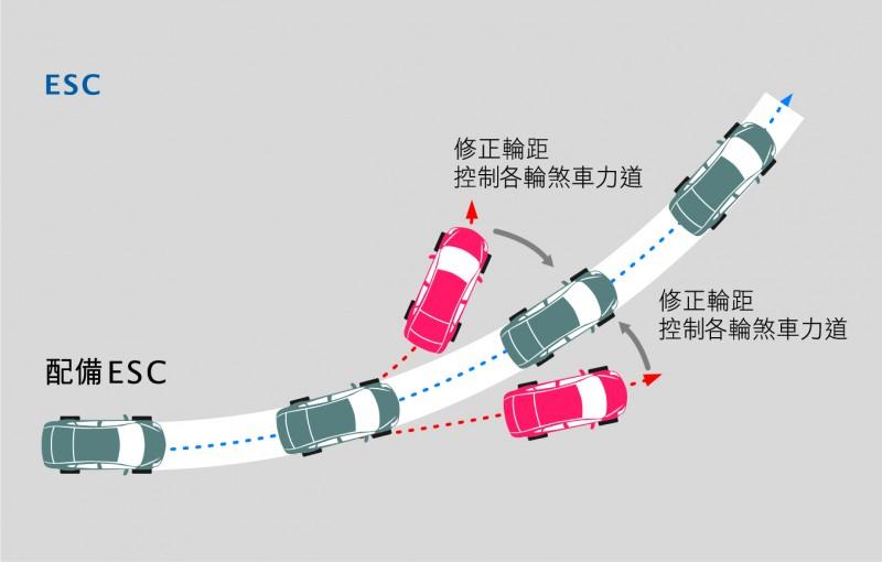 U5標配有ESC動態車輛穩定系統。