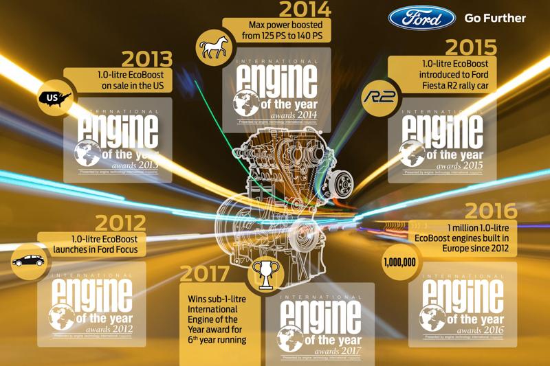 EcoBoost 125®引擎榮獲國際引擎大賞肯定不斷 連續6年蟬聯1.0升以下最佳引擎。